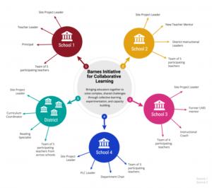 Barnes-Initiative-Info-Graphic